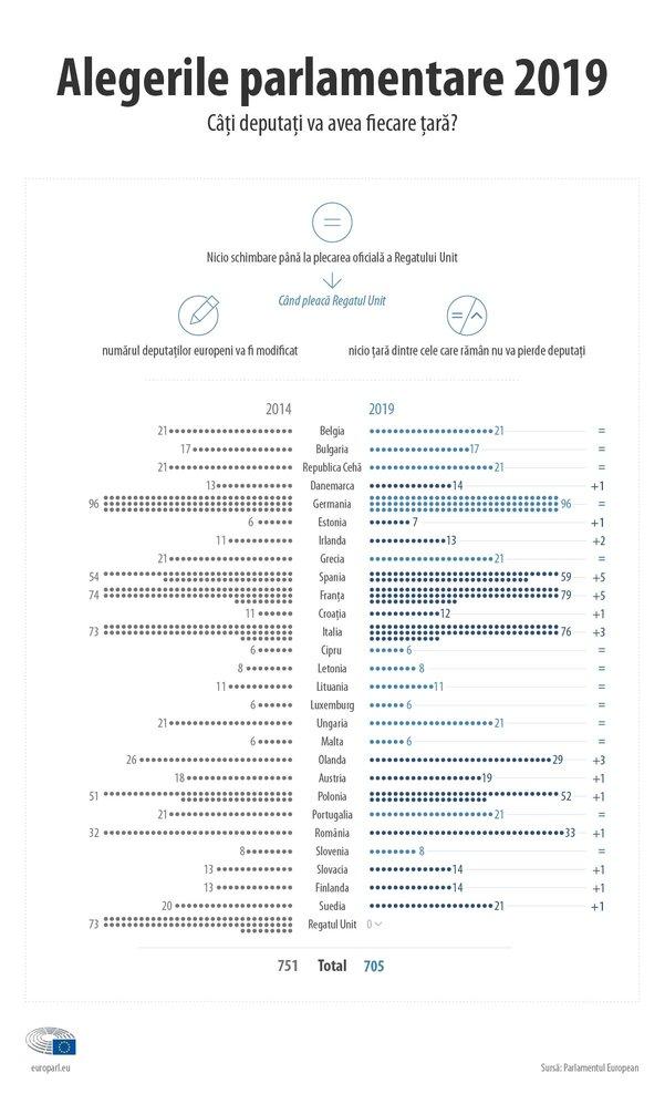 Câți eurodeputați va avea fiecare țară? | Sursa originală: europarl.europa.eu
