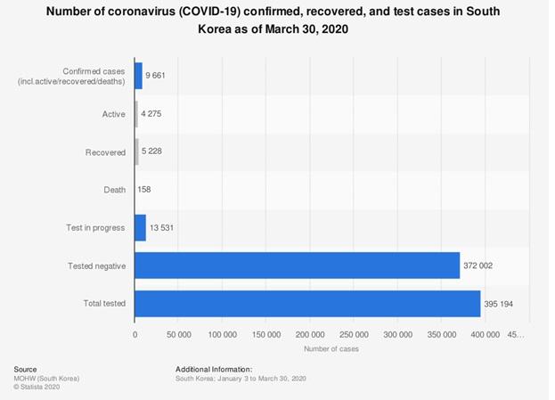 Situația numărului de cazuri confirmate raportate la numărul de teste efectuate în Coreea de Sud (30 martie 2020)